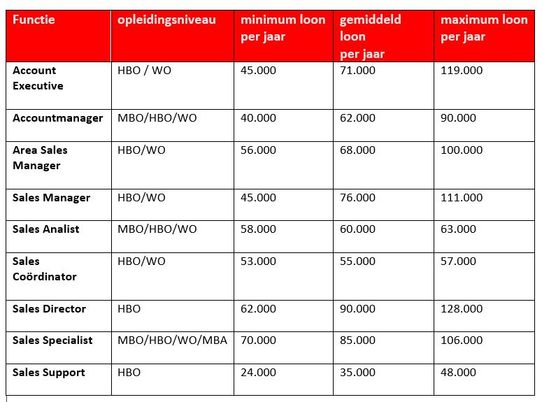 Overzicht salaris sales functies
