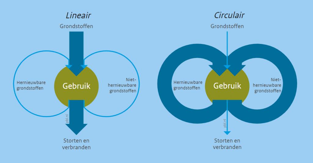 Circulaire logistiek