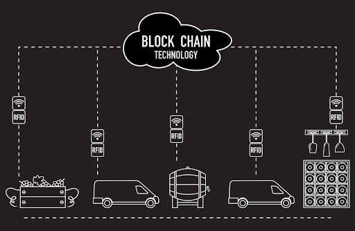 Blockchain in de logistiek